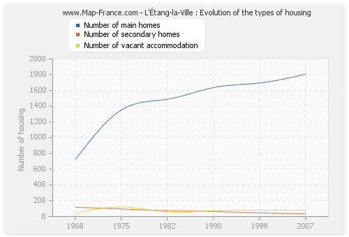 L'Étang-la-Ville : Evolution of the types of housing