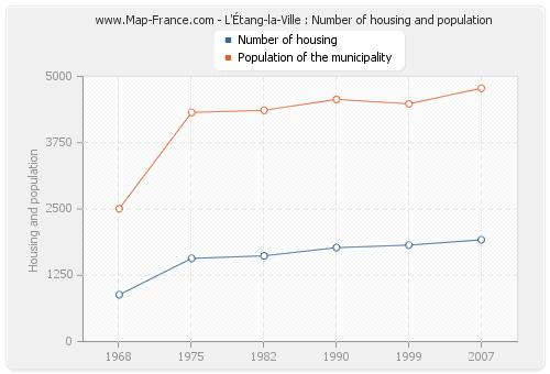 L'Étang-la-Ville : Number of housing and population
