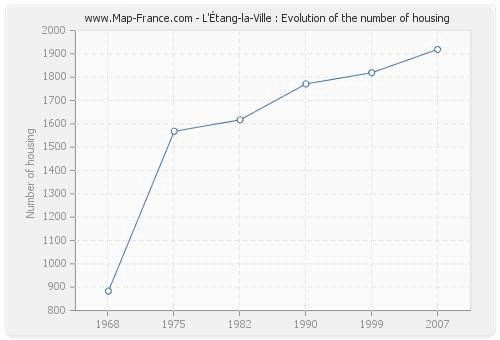 L'Étang-la-Ville : Evolution of the number of housing