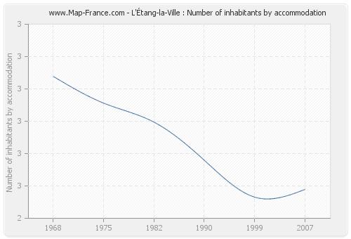 L'Étang-la-Ville : Number of inhabitants by accommodation