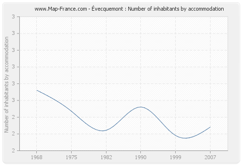 Évecquemont : Number of inhabitants by accommodation