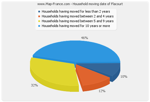 Household moving date of Flacourt