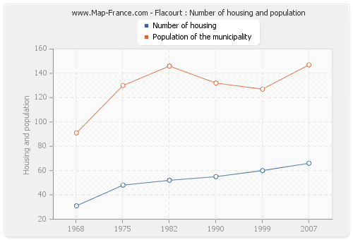 Flacourt : Number of housing and population