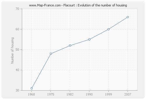 Flacourt : Evolution of the number of housing