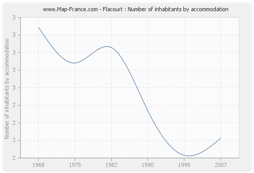 Flacourt : Number of inhabitants by accommodation