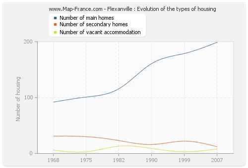 Flexanville : Evolution of the types of housing