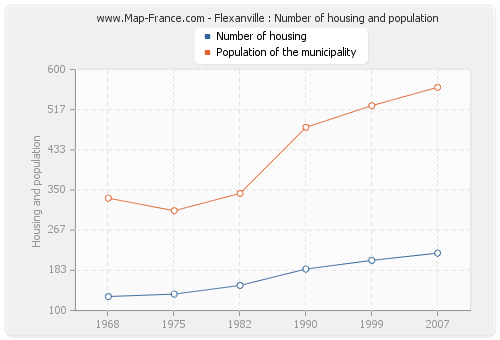 Flexanville : Number of housing and population