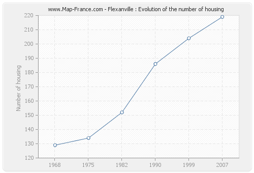 Flexanville : Evolution of the number of housing