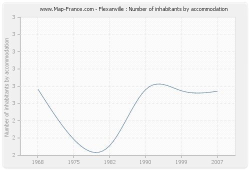 Flexanville : Number of inhabitants by accommodation