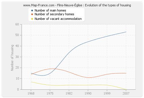 Flins-Neuve-Église : Evolution of the types of housing