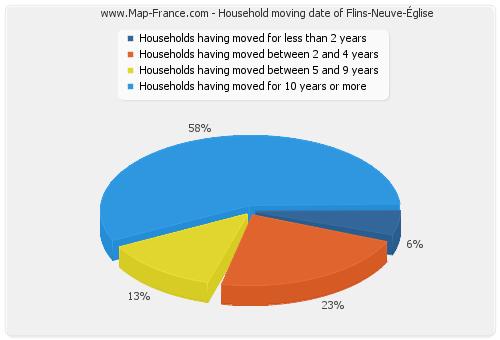 Household moving date of Flins-Neuve-Église
