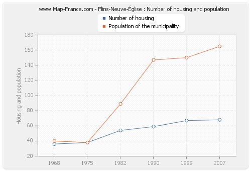 Flins-Neuve-Église : Number of housing and population