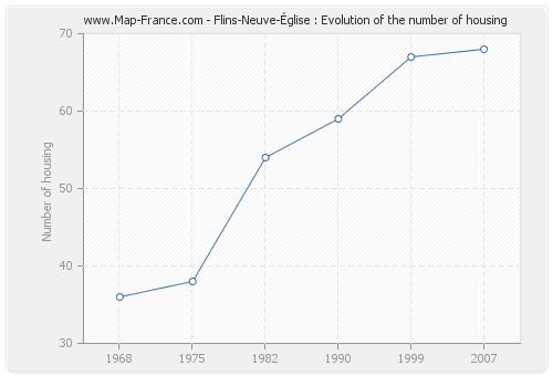 Flins-Neuve-Église : Evolution of the number of housing