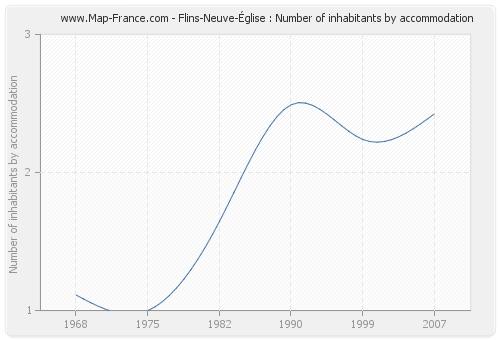 Flins-Neuve-Église : Number of inhabitants by accommodation