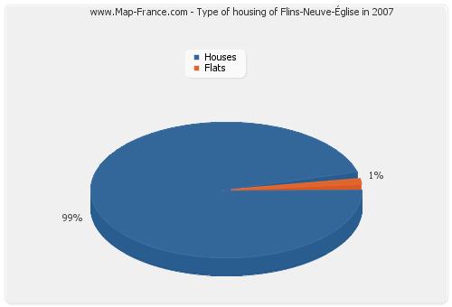 Type of housing of Flins-Neuve-Église in 2007