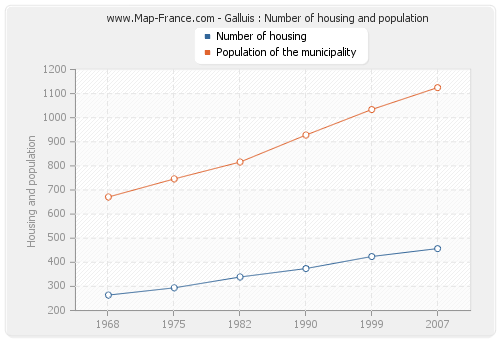 Galluis : Number of housing and population