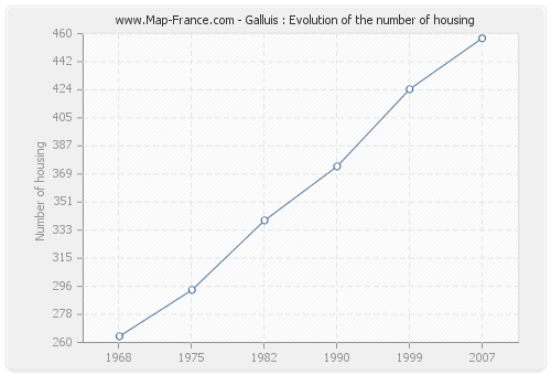 Galluis : Evolution of the number of housing