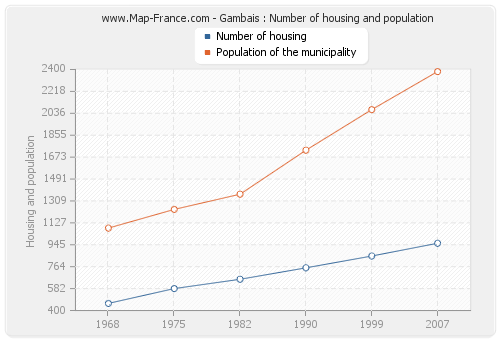 Gambais : Number of housing and population