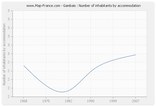 Gambais : Number of inhabitants by accommodation