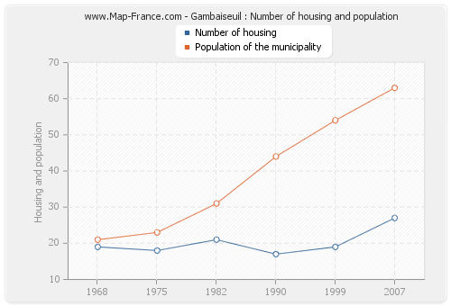 Gambaiseuil : Number of housing and population