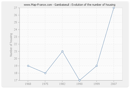 Gambaiseuil : Evolution of the number of housing