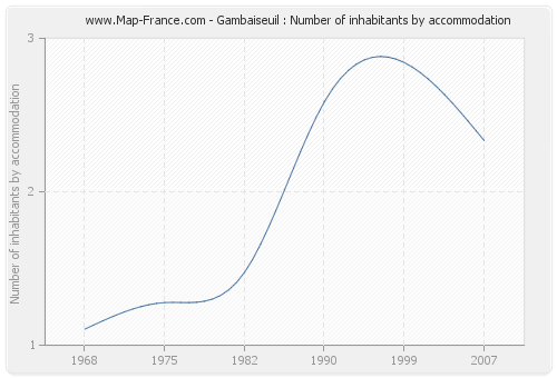 Gambaiseuil : Number of inhabitants by accommodation