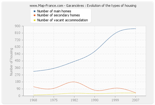 Garancières : Evolution of the types of housing
