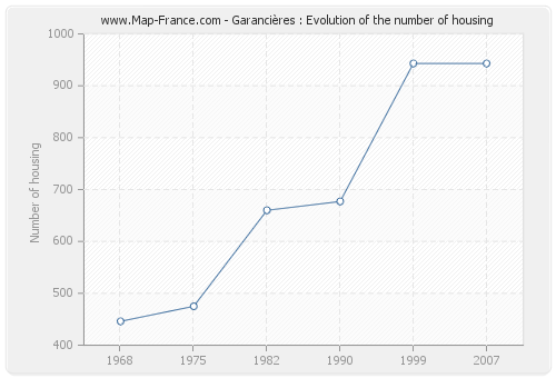Garancières : Evolution of the number of housing