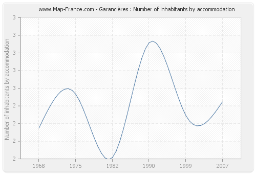 Garancières : Number of inhabitants by accommodation
