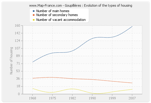 Goupillières : Evolution of the types of housing