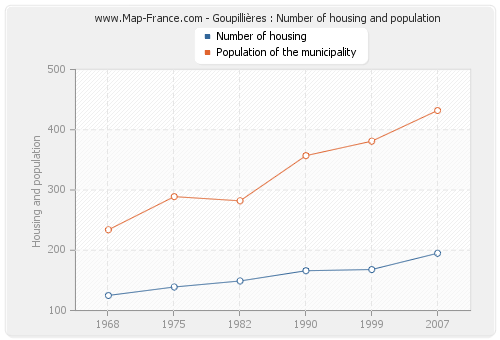 Goupillières : Number of housing and population