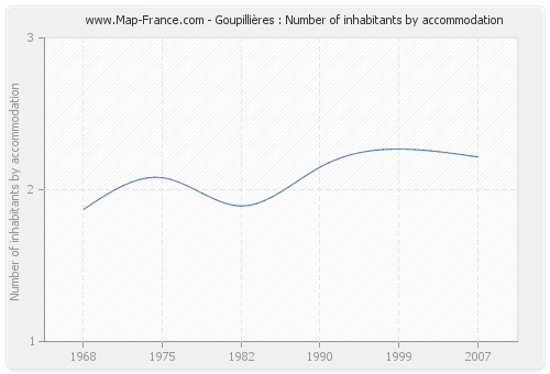 Goupillières : Number of inhabitants by accommodation