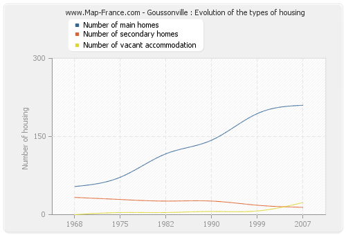 Goussonville : Evolution of the types of housing