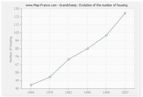 Grandchamp : Evolution of the number of housing