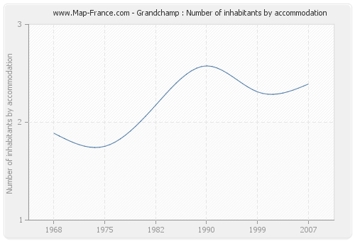 Grandchamp : Number of inhabitants by accommodation