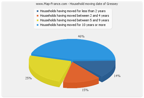 Household moving date of Gressey