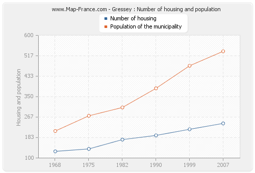 Gressey : Number of housing and population