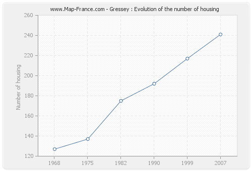 Gressey : Evolution of the number of housing
