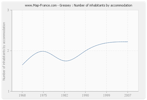Gressey : Number of inhabitants by accommodation