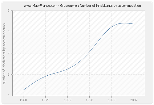 Grosrouvre : Number of inhabitants by accommodation