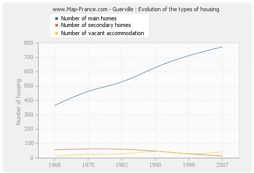 Guerville : Evolution of the types of housing