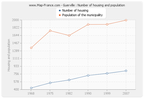 Guerville : Number of housing and population
