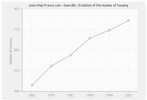Guerville : Evolution of the number of housing
