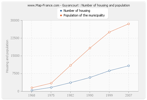 Guyancourt : Number of housing and population