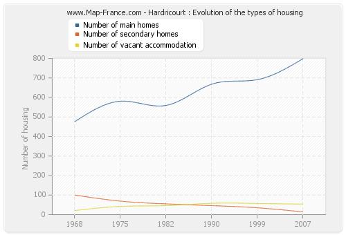 Hardricourt : Evolution of the types of housing