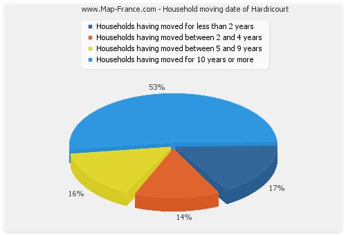 Household moving date of Hardricourt