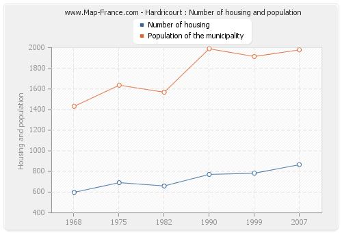 Hardricourt : Number of housing and population