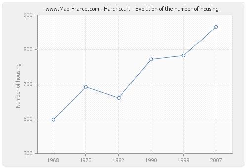 Hardricourt : Evolution of the number of housing