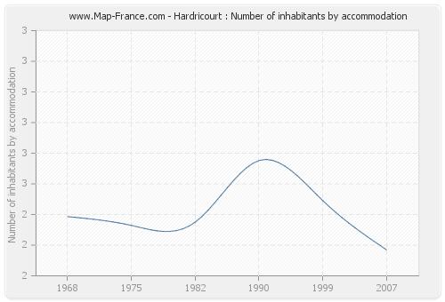 Hardricourt : Number of inhabitants by accommodation