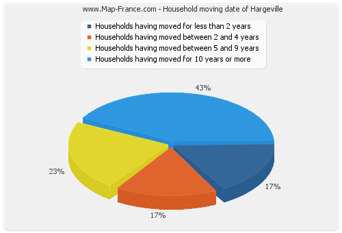 Household moving date of Hargeville